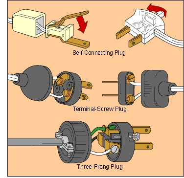 how to replace electrical cords plugs diy electrical. Black Bedroom Furniture Sets. Home Design Ideas