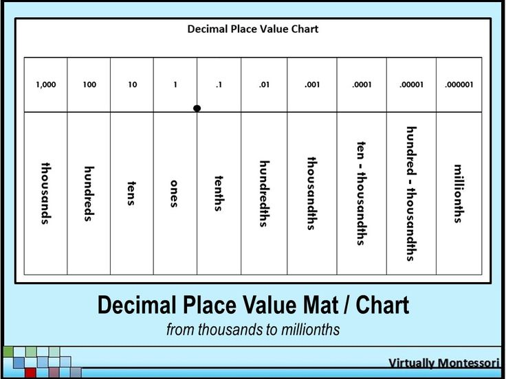 "Decimal Place Value Chart or Mat from Virtually Montessori - This black and white, 8.5"" x 11"" decimal place value chart / mat can be used as an instructional aid, a chart in the classroom, or as a reference for students that can be inserted into a math notebook. Free!"