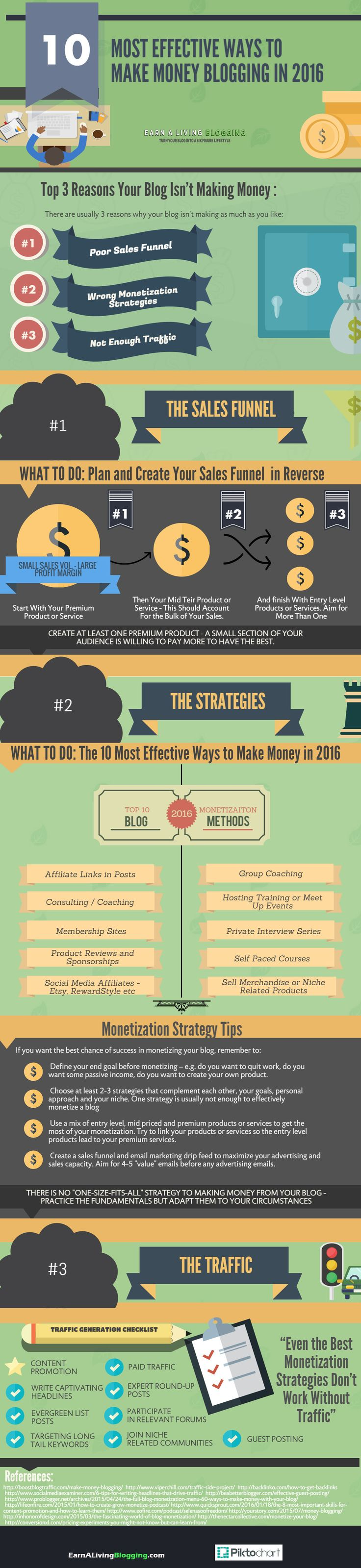 How to Make Money Blogging 2016