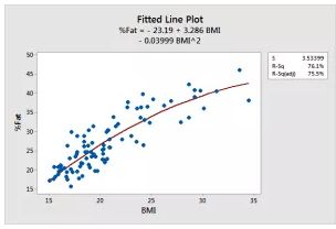 Choosing the Correct Type of Regression Analysis