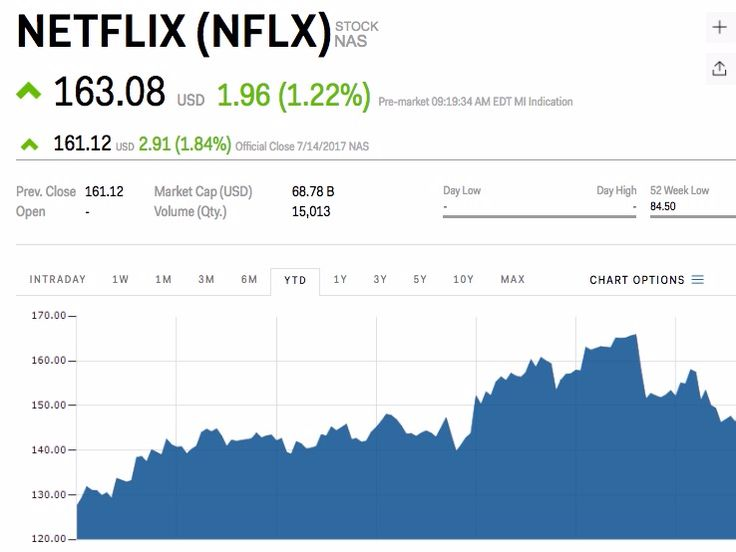 Netflix is moving higher ahead of earnings (NFLX) - Netflix is rising as investors look ahead to the company's earnings.  The streaming site is set to release its earnings after close of trading on Monday. Investors are expecting earnings of $0.16 per share, or $123.5 million before taxes, from $2.76 billion in revenue, according to data from Investing.com . Netflix's share price is up 1.03% in early Monday trading.  The company is the first of the FAANG stocks to report earnings for the…