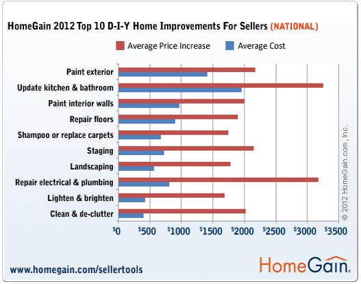 Top 10 DIY Home improvements for sellers. HomeGain survey 2012 | homestagingbrisbane
