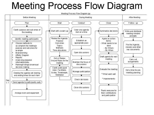 create a process flow chart online