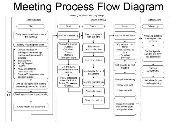 create a process flow chart online