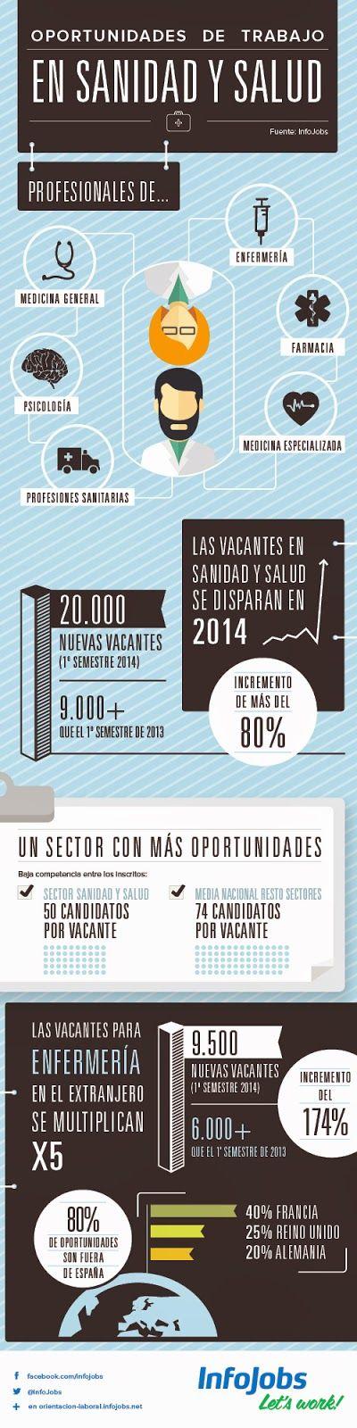 #Infografia sobre las oportunidades laborales en el Sector de la Sanidad y Salud. ~ ESPAI DE RECERCA ACTIVA DE FEINA #empleo #infographic #rrhh #orientacionlaboral #mercadolaboral
