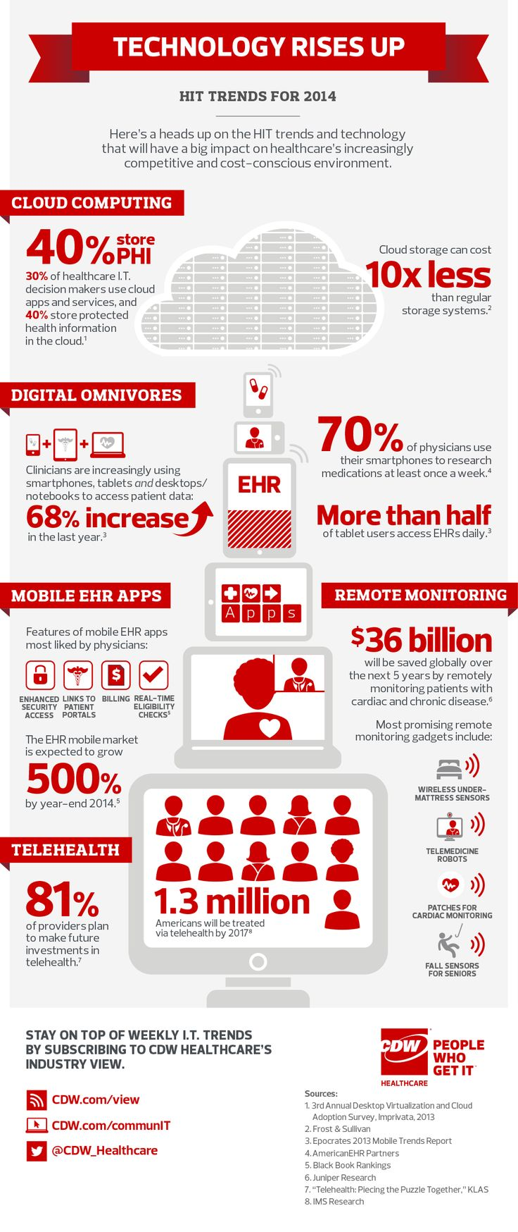 Healthcare_IT_Trends_Infographic_0114_1000