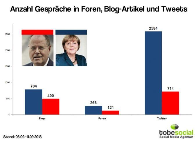 Anzahl der Gespräche über Merkel und Steinbrück in Foren, Blog Artikel und Tweets