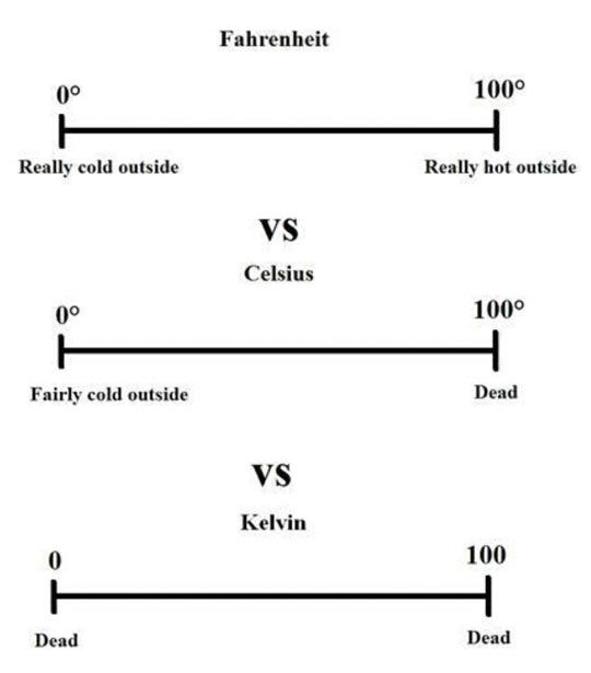 """Why I prefer Fahrenheit. I like being able to say, """"It's like 100 degrees!"""" and not be exaggerating."""