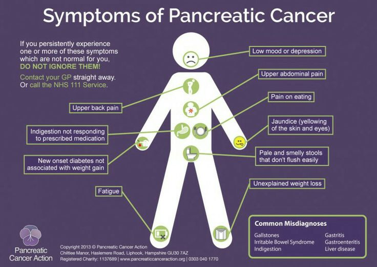 Symptoms of Pancreatic Cancer