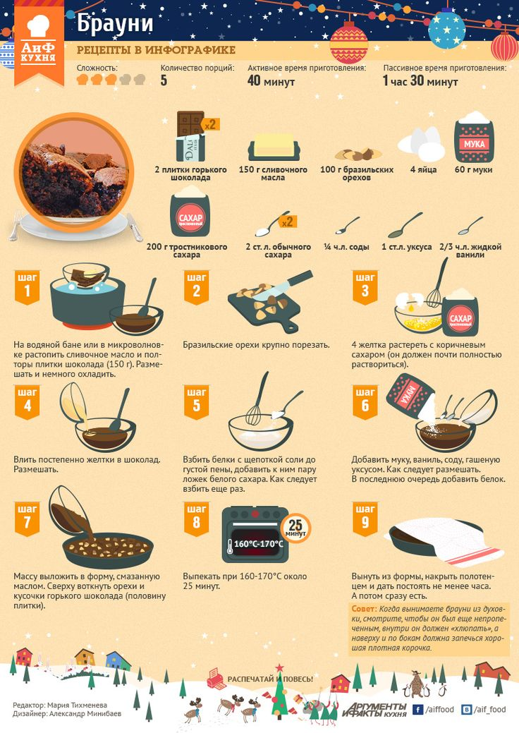 Как приготовить брауни. Инфографика | Стол | Новый год | Аргументы и Факты