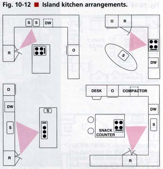 Layout ideas for an island kitchen