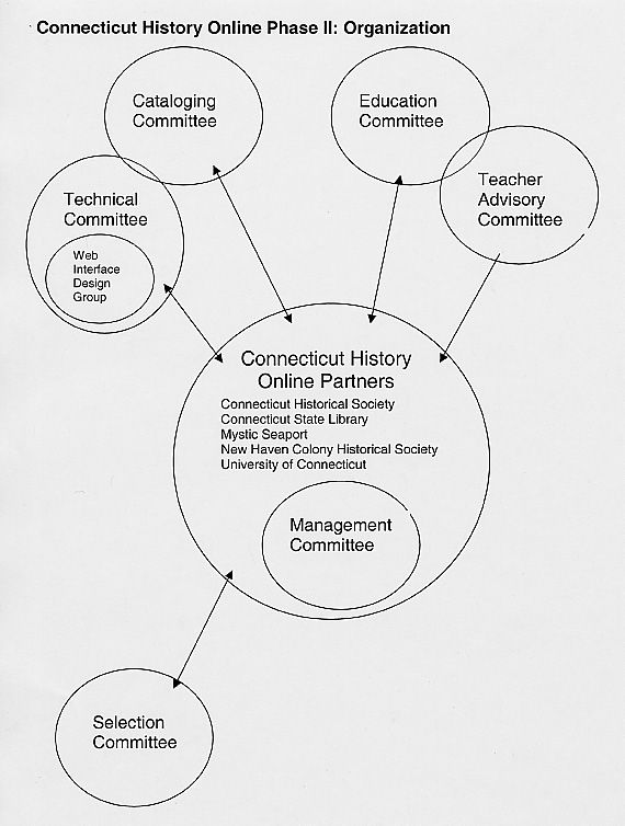 Image Result For Non Profit Museum Organizational Structure