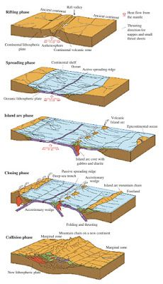 Learning Geology: Petroleum Systems in Extensional Regimes