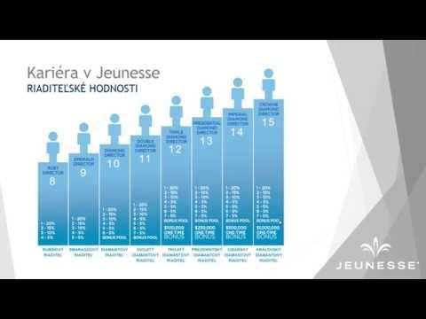 Kompenzačný plán Jeunesse - YouTube