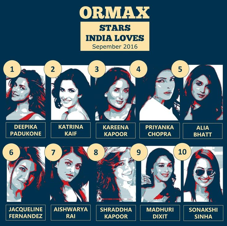 Ormax Stars India Loves: Top 10 female stars for September 2016 #OrmaxSIL