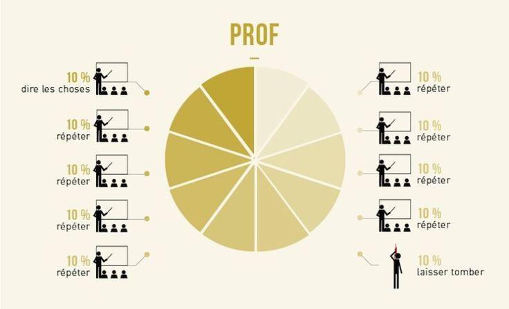 Prof :  Certains métiers ont un intitulé plutôt obscur. Pour comprendre réellement ce que fait un community manager ou encore un responsable développement durable, le site Merci Alfred a publié une infographie amusante qui déchiffre – à sa manière – ces professions.