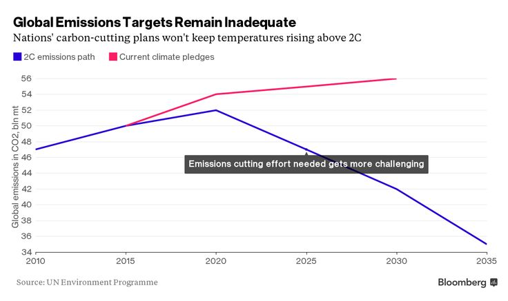 Global Carbon Market Faces Diplomatic Minefield as Crude Slumps.