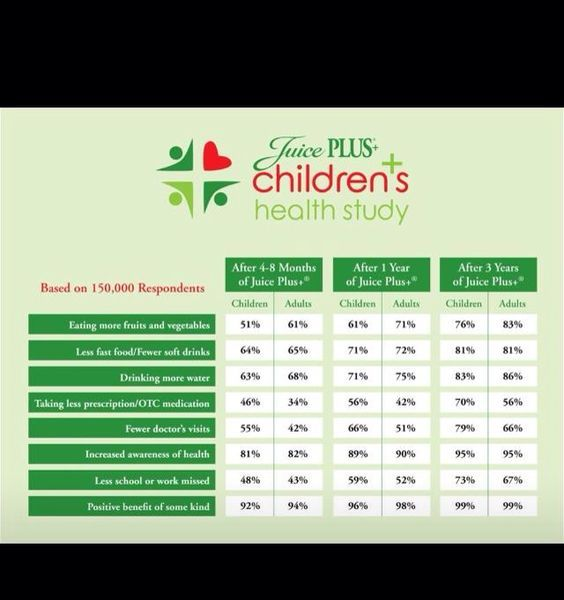 Kids on Juice Plus!! Capsules or gummies. To get Juice Plus for your kids for FREE go to http://www.childrenshealthstudy.com/