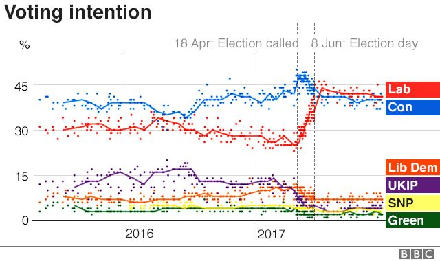 How political polling tells the story of 2017. It was a rollercoaster year in British politics - here's how the opinion polls reflected it.