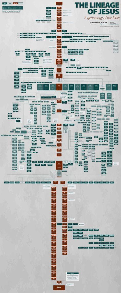Genealogy_of_Jesus