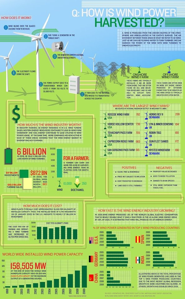 Great infographic showing how energy is harvested from the wind and the benefits it brings