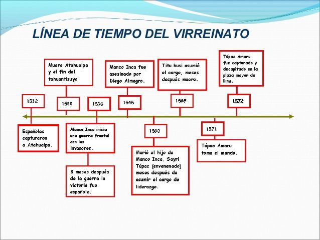 Lineas De Tiempo Microsoft Office Word Office Word Diez