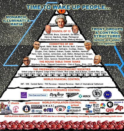 The most wealthy bloodline in the world bar none and the leader of the Ashkenazi Jews in the world today is the Rothschild family. As you will see in the timeline, the Rothschilds have obtained this position through lies, manipulation and murder. Their bloodline also extends into the Royal Families of Europe, and the following family names: Astor; Bundy; Collins; duPont; Freeman; Kennedy; Morgan; Oppenheimer; Rockefeller; Sassoon; Schiff; Taft; and Van Duyn.