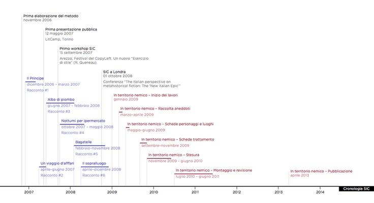 Come è nato In territorio nemico? Tappa dopo tappa, la cronologia di SIC.  http://www.minimumfax.com/libri/scheda_libro/609