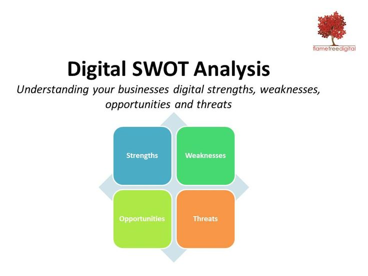 The Flame Tree Digital AUDIT includes a Digital SWOT Analysis which identifies your businesses internal digital strengths and weaknesses whilst also presenting the opportunities and threats identified externally in the marketplace.