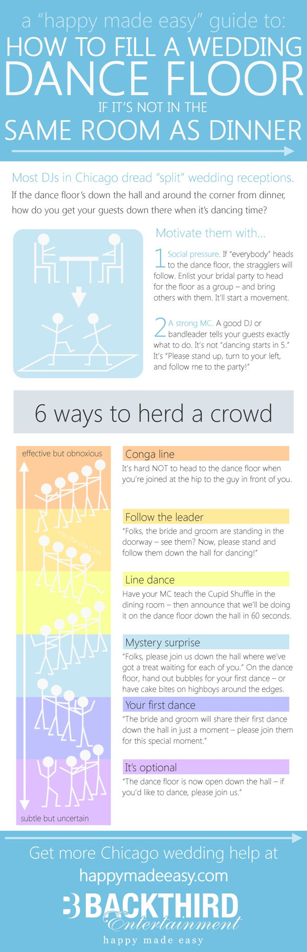 How do you fill your dance floor when it's separate from the dining room? Click through to see the full-size infographic, or check DJ availability for your event at http://backthird.com/entertainment/hme_happymadeeasy.php #happymadeeasy