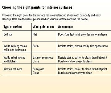 Paint Sheen Guide By Surface (with Advantages For Each Type)