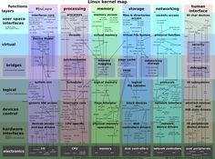 Linux Kernel ZoomableMap