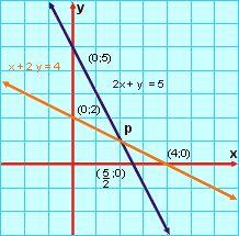 Introdução aos Sistemas de Equações Lineares