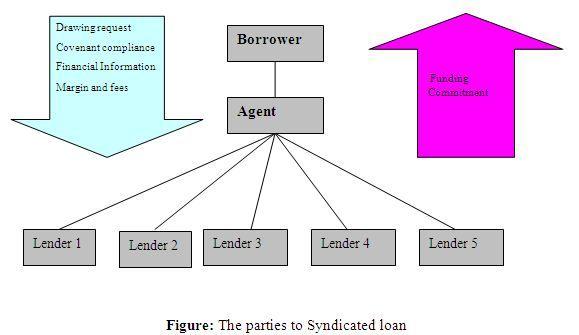 loan syndication1