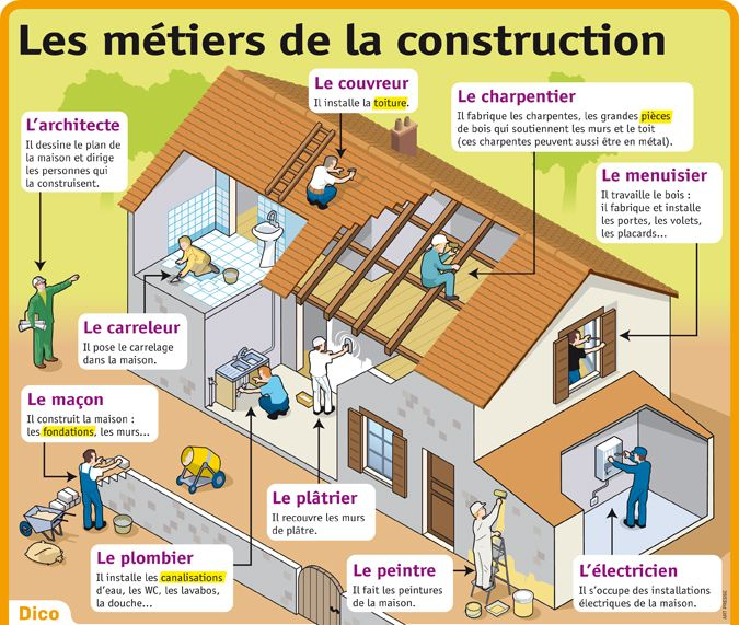 25 best images about fle lexique des m tiers on pinterest for Fiche technique construction maison