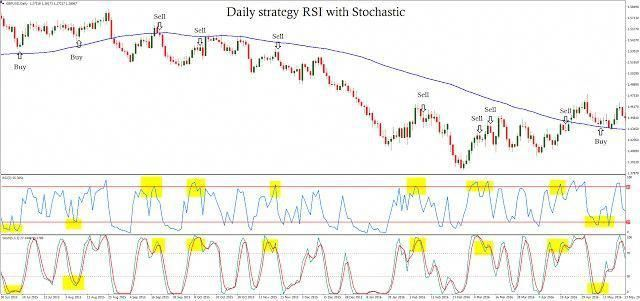 Daily Strategy Rsi With Stochastic Learn Forex Trading