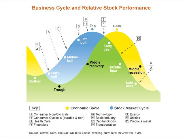 Business Cycle and Relative Stock Performance