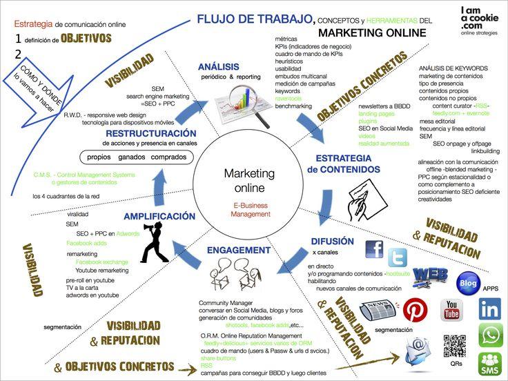 Flujo de trabajo del Marketing online #infografia #infogrphic