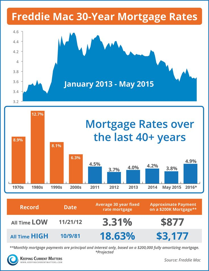 Mortgage Rates Over The Last 40 Years [INFOGRAPHIC] | #mortgages #interestrates #interestratepredictions
