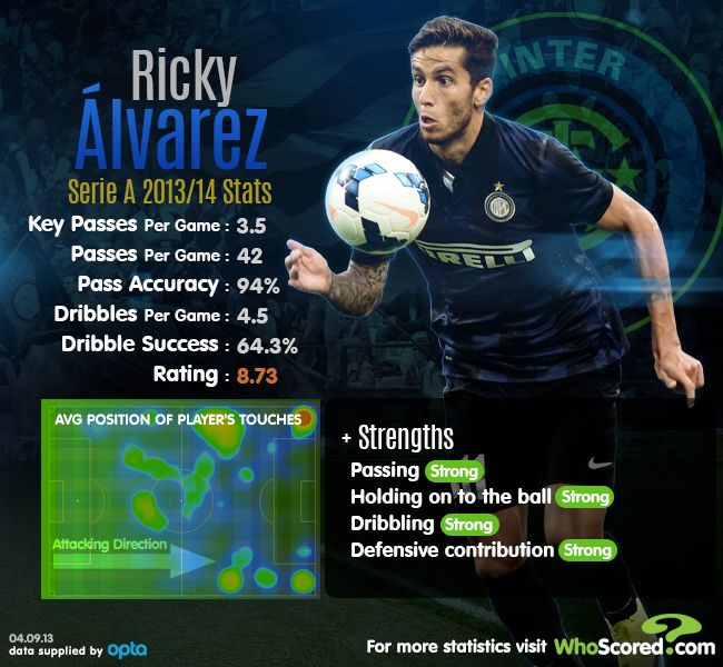 Ricky Álvarez | Inter Milan | 2013/14