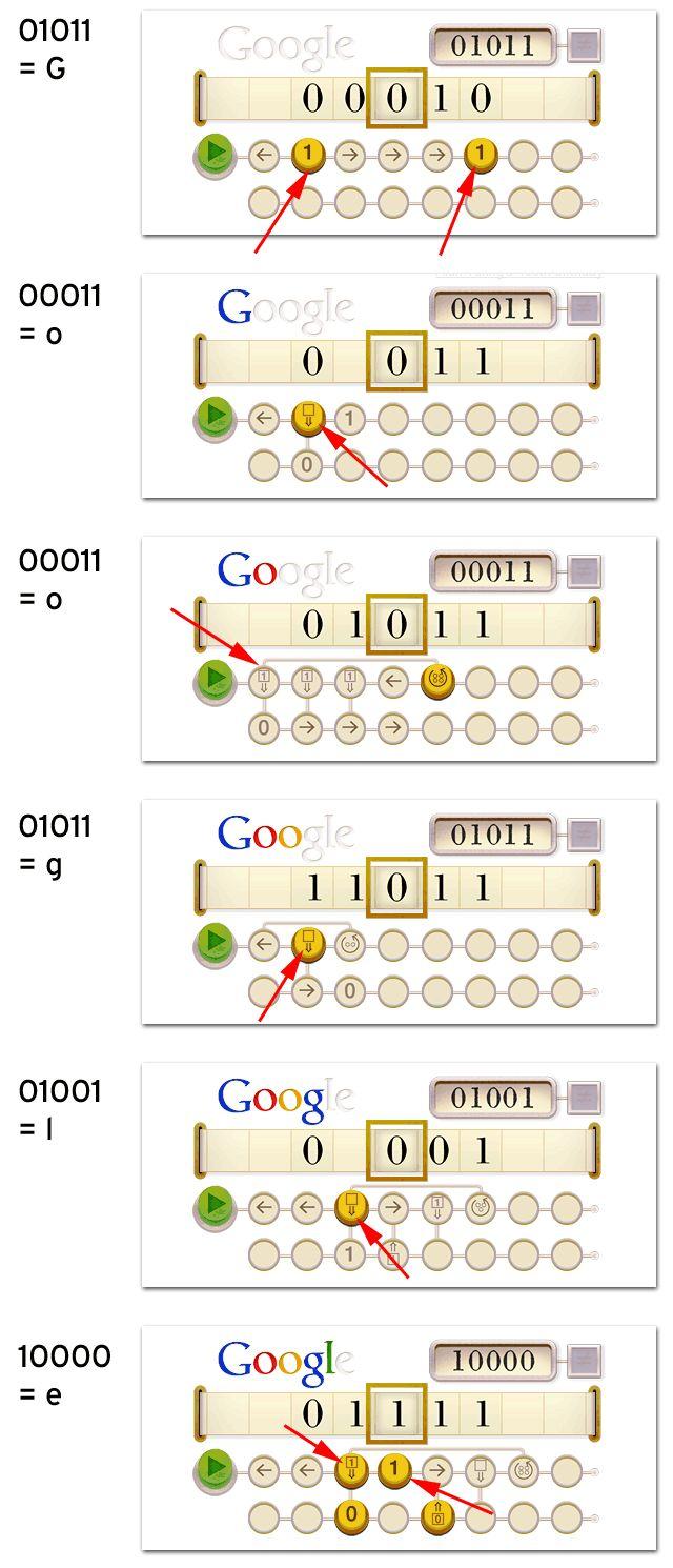 How The Alan Turing Google Logo Works Alan turing, Alan