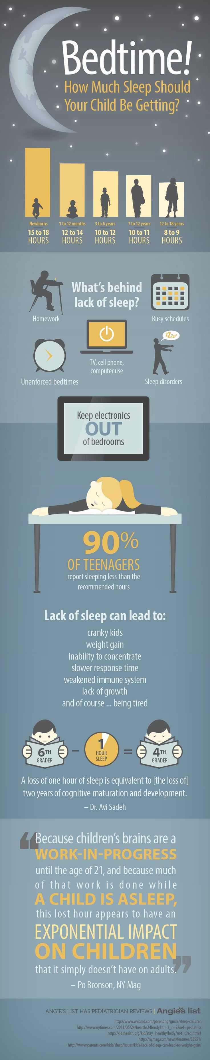 A 6th grader on too little sleep will have the cognitive abilities of a 4th…