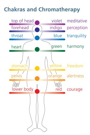 Body Chakra Color Chart Picturesso