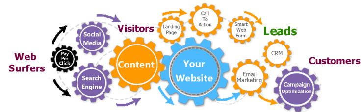 SEO LEAD GENERATOR EXPERTS