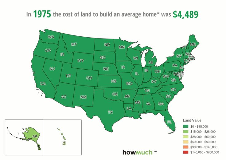 This is how much land prices have changed, and how much they haven't - MarketWatch