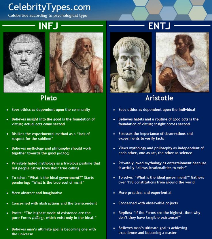 INFJ (me) & ENTJ; personality types and philosophers; http://www.celebritytypes.com/wordpress/wp-content/uploads/2012/10/plato-aristotle.png