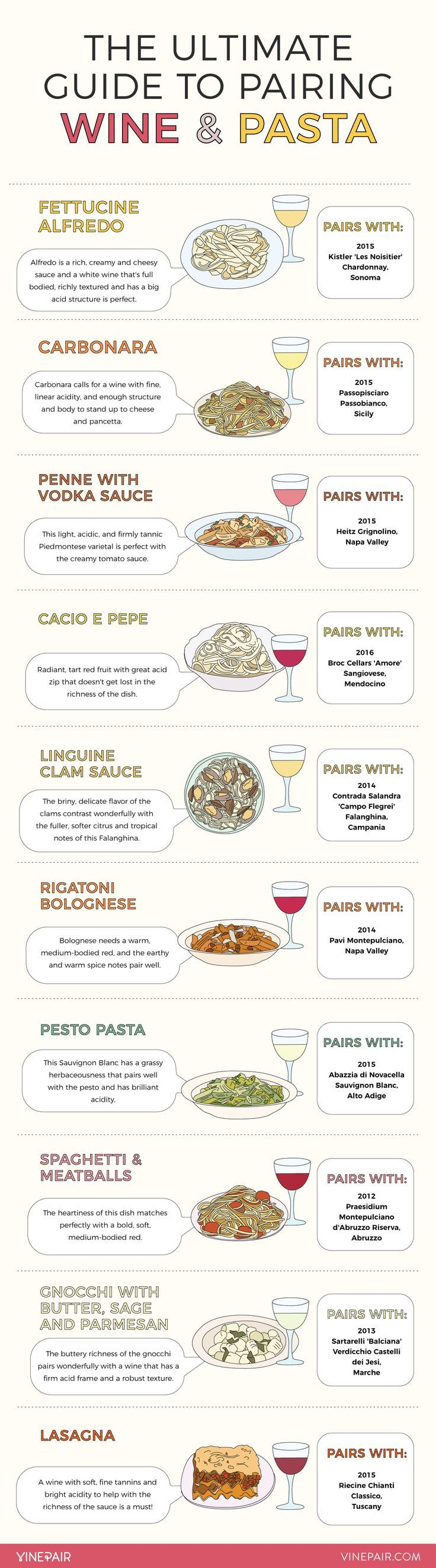 The Ultimate Infographic Visual Guide To Pairing Wine With Pasta #wineglasswriter #pairing