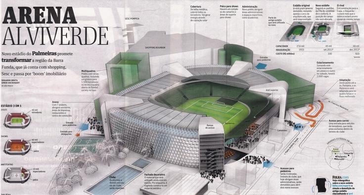 Nova Arena! - Sociedade Esportiva Palmeiras