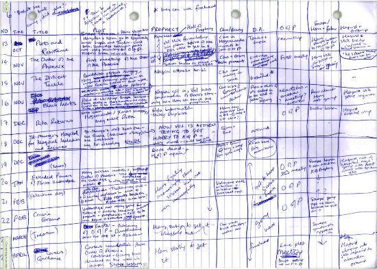 JKR's plot spreadsheet for Order of the Phoenix. #jkrowling #coolerthancool