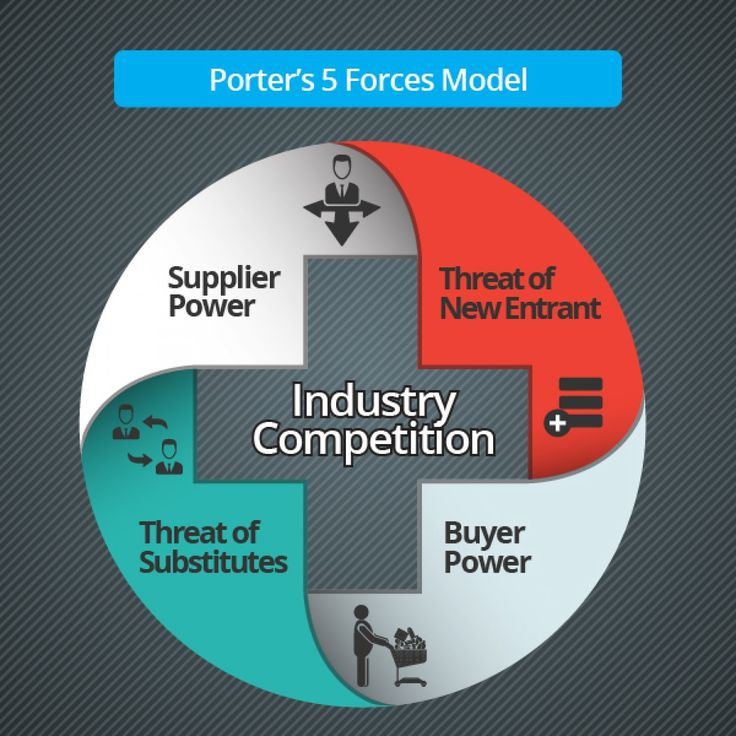 porter s five forces on ipad market Porter's 5 forces model is a simple but effective way to examine a business or product's position within a market it helps the designer or marketer to better understand how to provide competitive advantage and how best to promote products in that market.